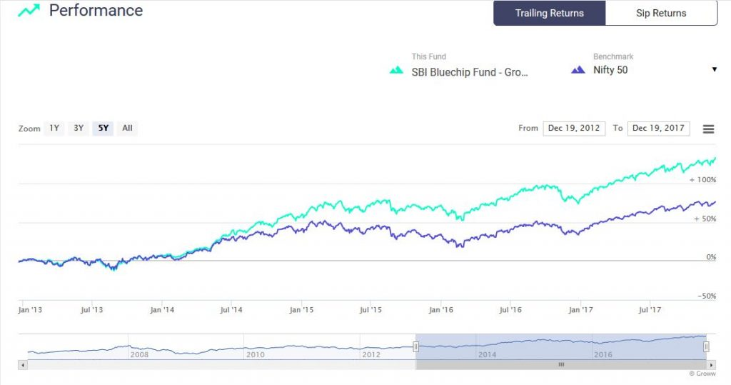 SBI Bluechip fund equity large 5 year performance