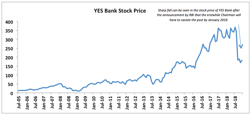 yes bank share decline